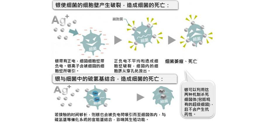 奈米材料抗菌液產品